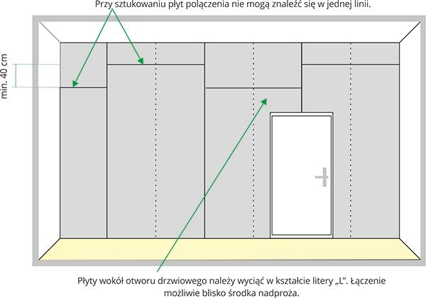 jak wykonać ścianki działowe karton gips